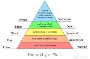 Skills Hierarchy